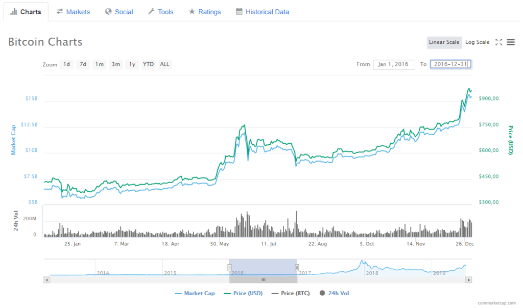 Bitcoin Kurs Chart 2016
