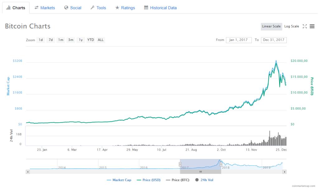 Bitcoin Kurs im Jahr 2017