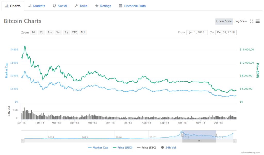 Bitcoin Kurs-Chart 2018