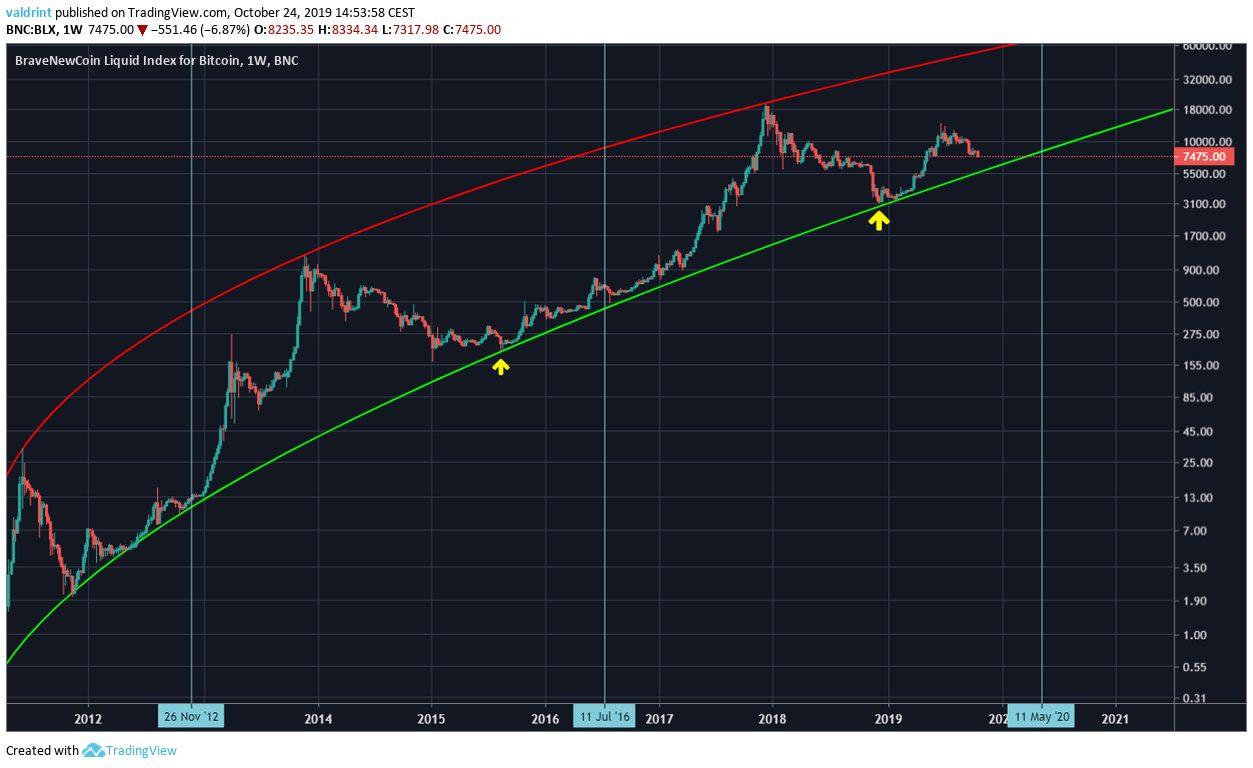 Wird Bitcoin vor der Halbierung aufsteigen