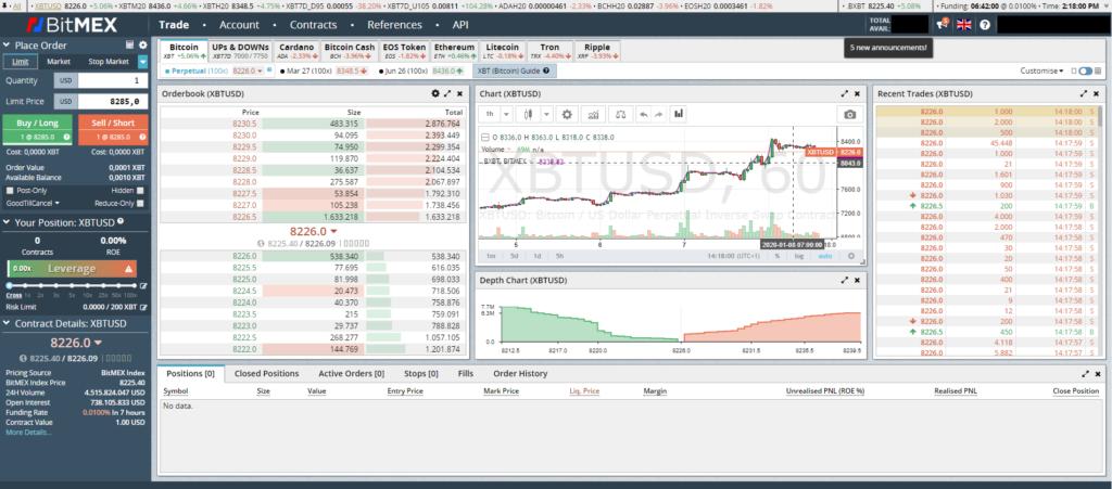 Das Dashboard der Trading-Plattform auf einen Blick