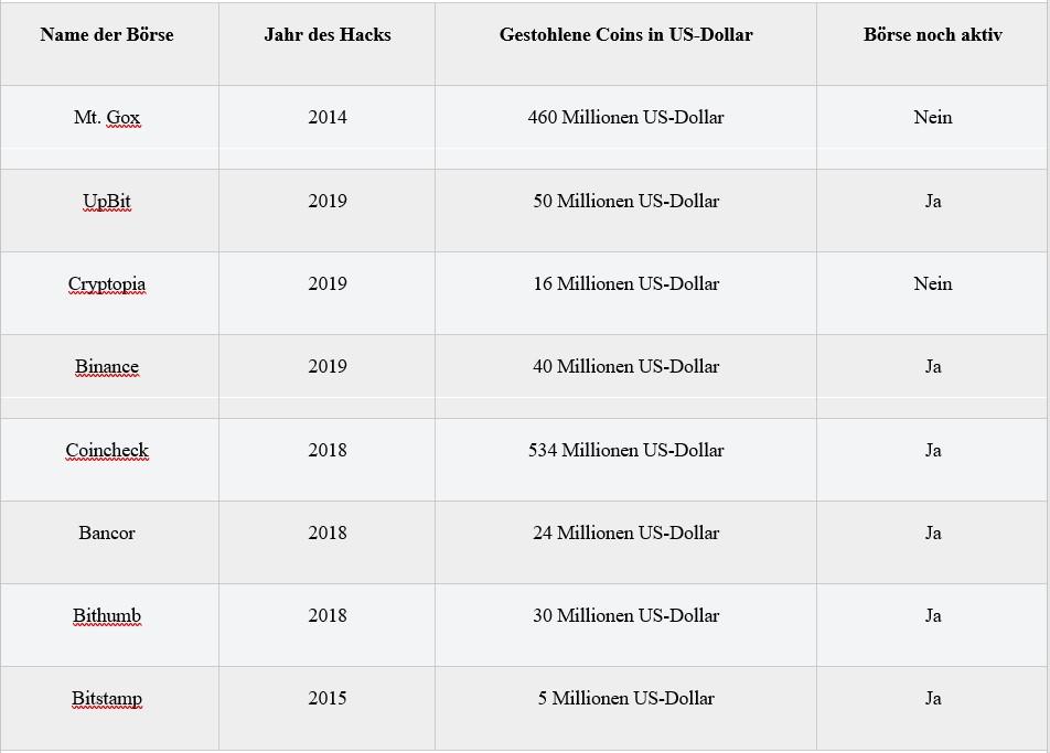 Börsen-Hacks bei Bitcoin
