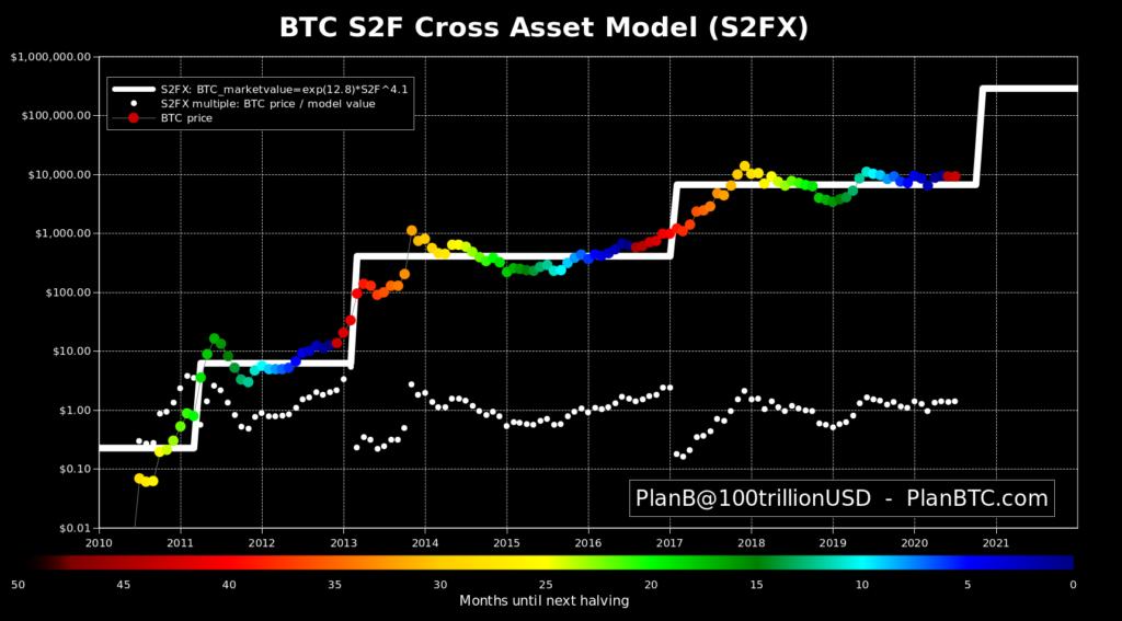 Bitcoin Prognose S2F
