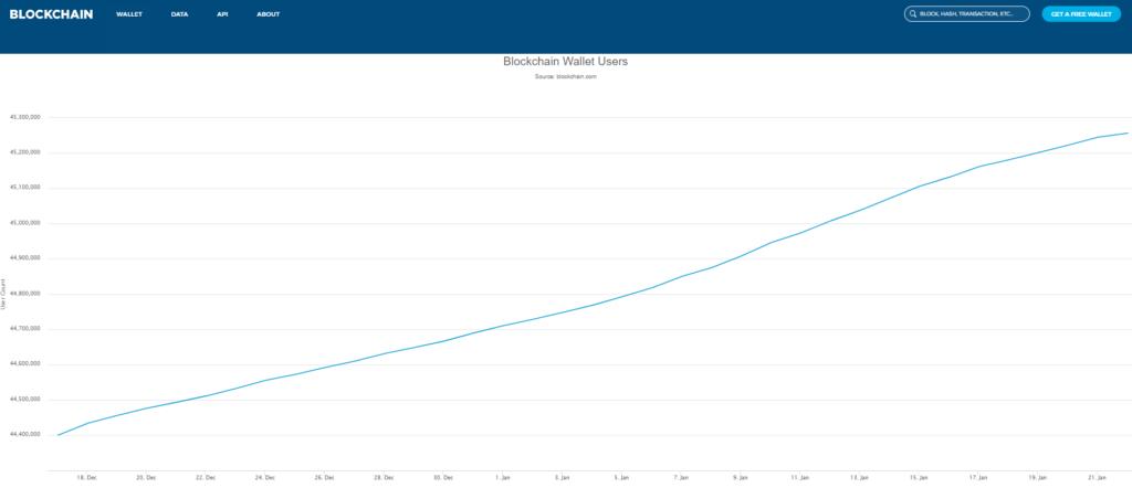Steigende Anzahl der Wallet bei Blockchain.info