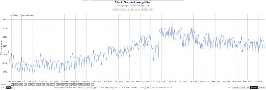 Steigende Anzahl der täglichen Transaktionen - Blockchain.info