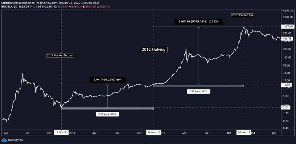 Bitcoin 2021: Ein Jahr nach dem Halving - Was auf die Anleger zukommen könnte