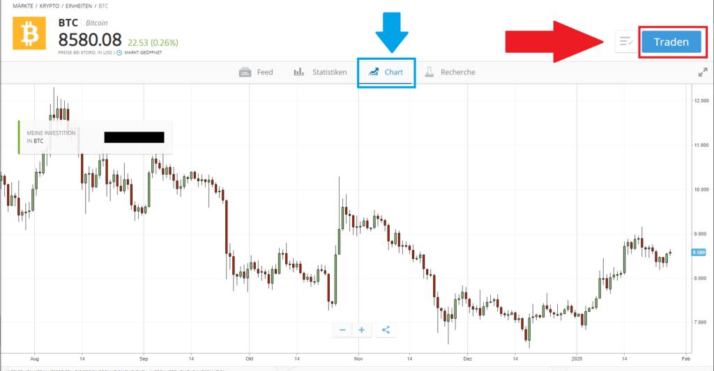 Aktueller BTC Chart bei der Kryptowährung Bitcoin