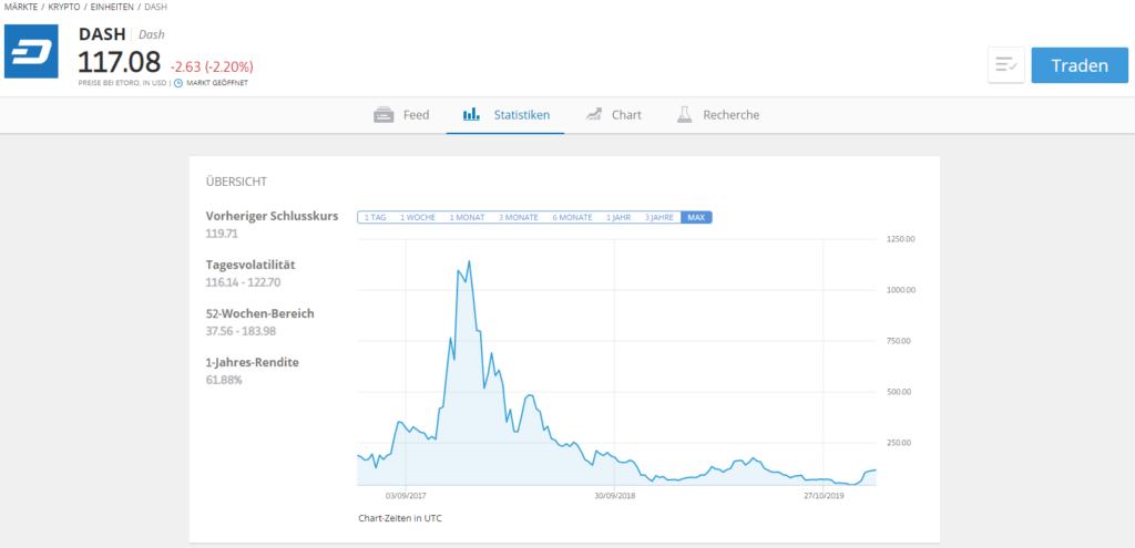 Markt Dash Reiter - Statistik