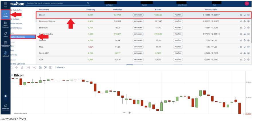 Wo günstig Bitcoin kaufen - Markt Bitcoin auswählen