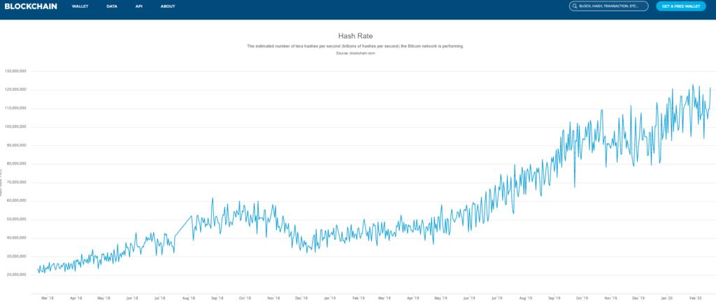 Bitcoin Statistik Die Hash-Rate des Netzwerkes