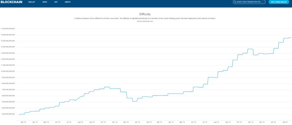 Die Bitcoin Difficulty - Mining wird immer schwerer