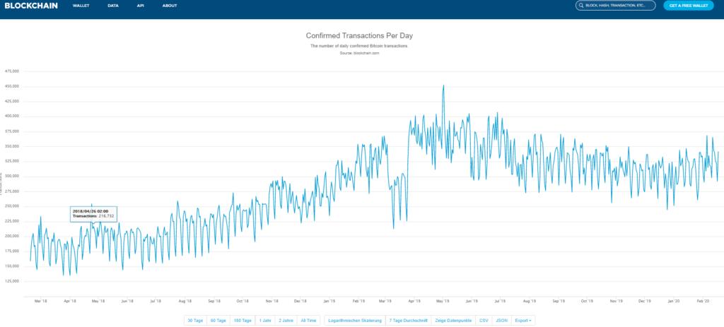 Anzahl der täglichen Transaktionen bei BTC