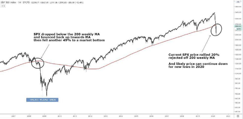 S&P 500 Grafik