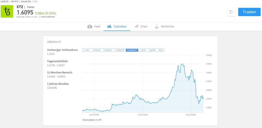 Statistiken von Tezos in der Marktübersicht