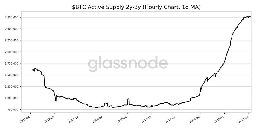 Glassnode: Anzahl bewegende Bitcoin
