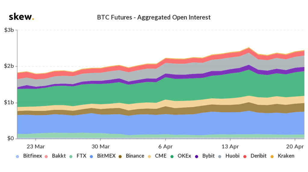btc futures aggregated open interest