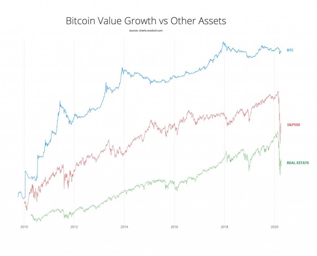 Chart BTC Aktien und Immobilien von Willy Woo