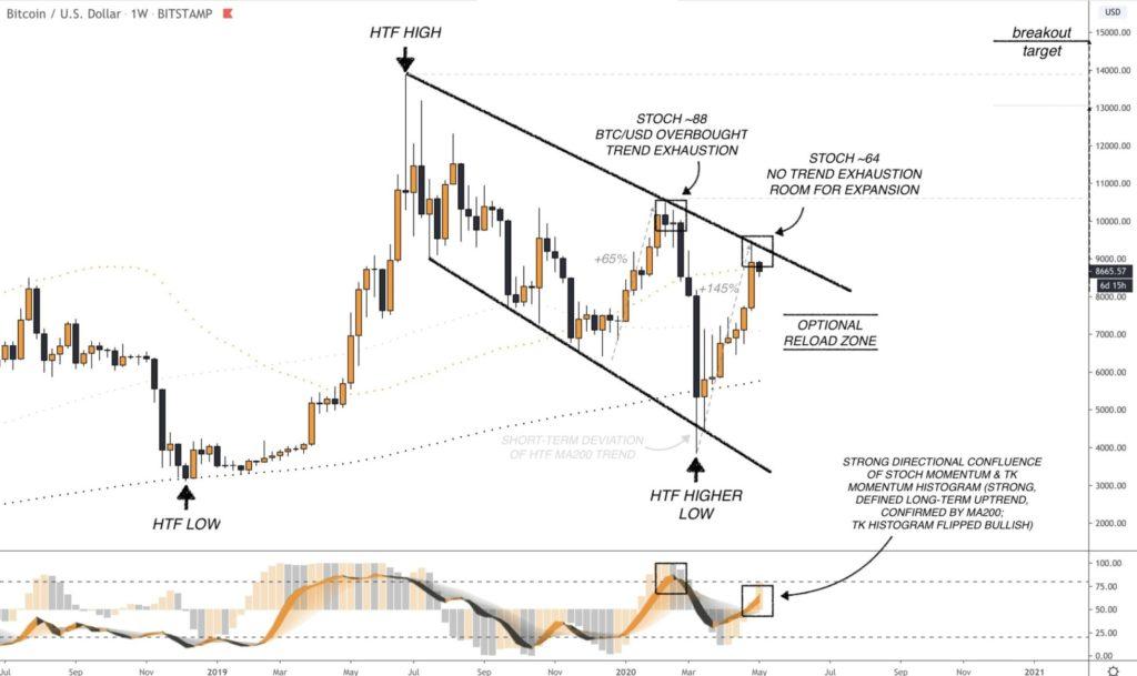 CryptoBirb technische Analyse