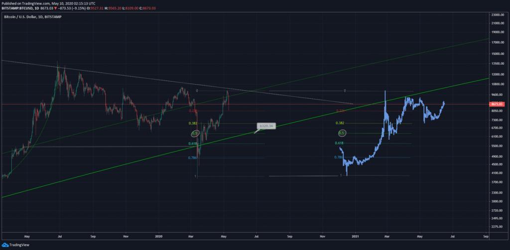 Technische Analyse BTC USD