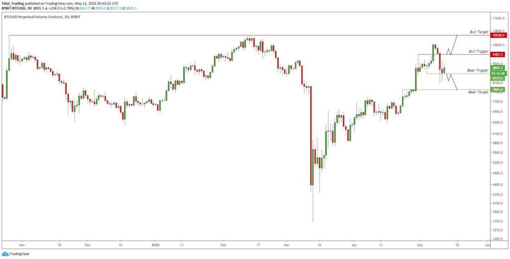 Bitcoin Kurs nach Halvening