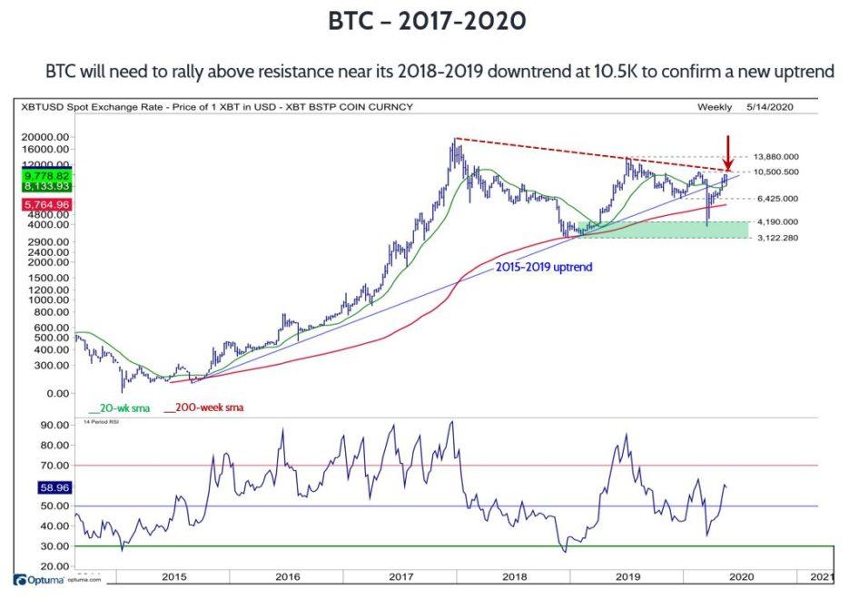 Bitcoin Kurs 2017 bis 2020