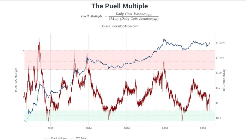 The Puell Multiple Grafik