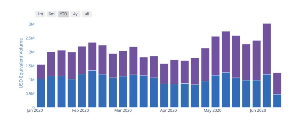 Volumenmäßig Top-Broker in Indien