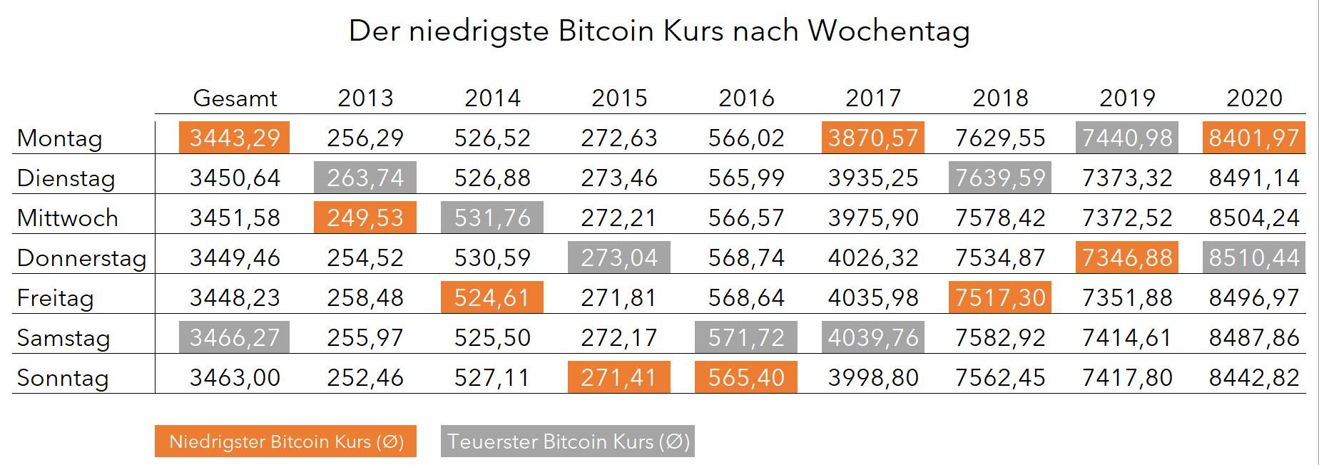 Bitcoin Kurs im Durchschnitt