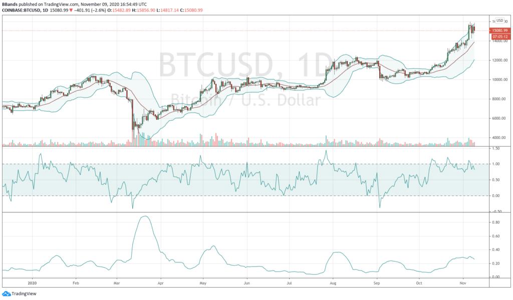 welche konsequenzen hat der ezb-niedrigzins für privatanleger? bitcoin ist eine dumme investition