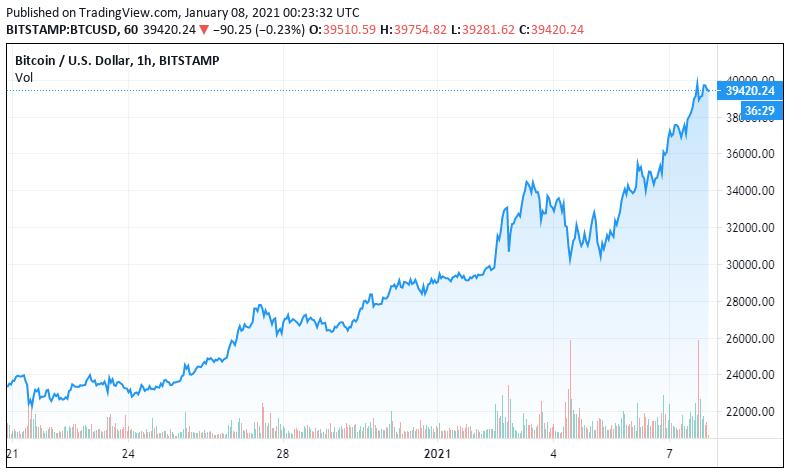 Bitcoin Milliardär