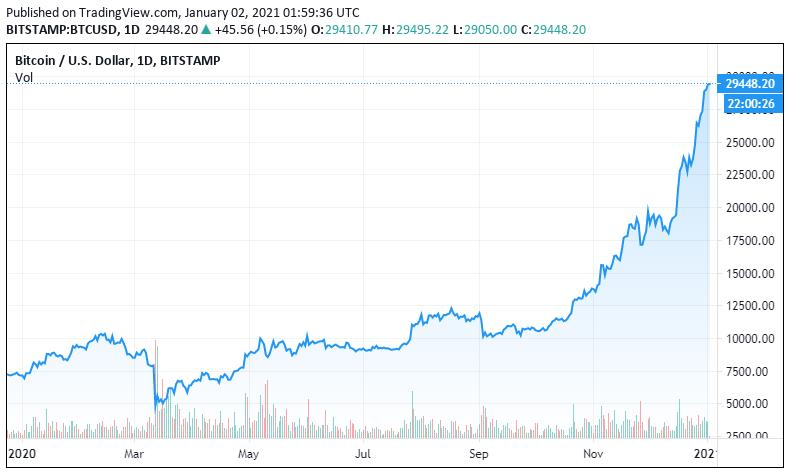 ist bitcoin im jahr 2021 immer noch eine investition wert krypto investieren, wie man anfängt