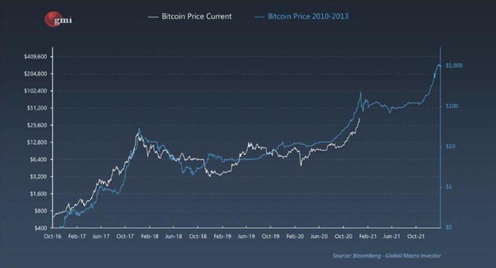 288 000 Pro Bitcoin Kryptowahrung Folgt 2013 Bull Run