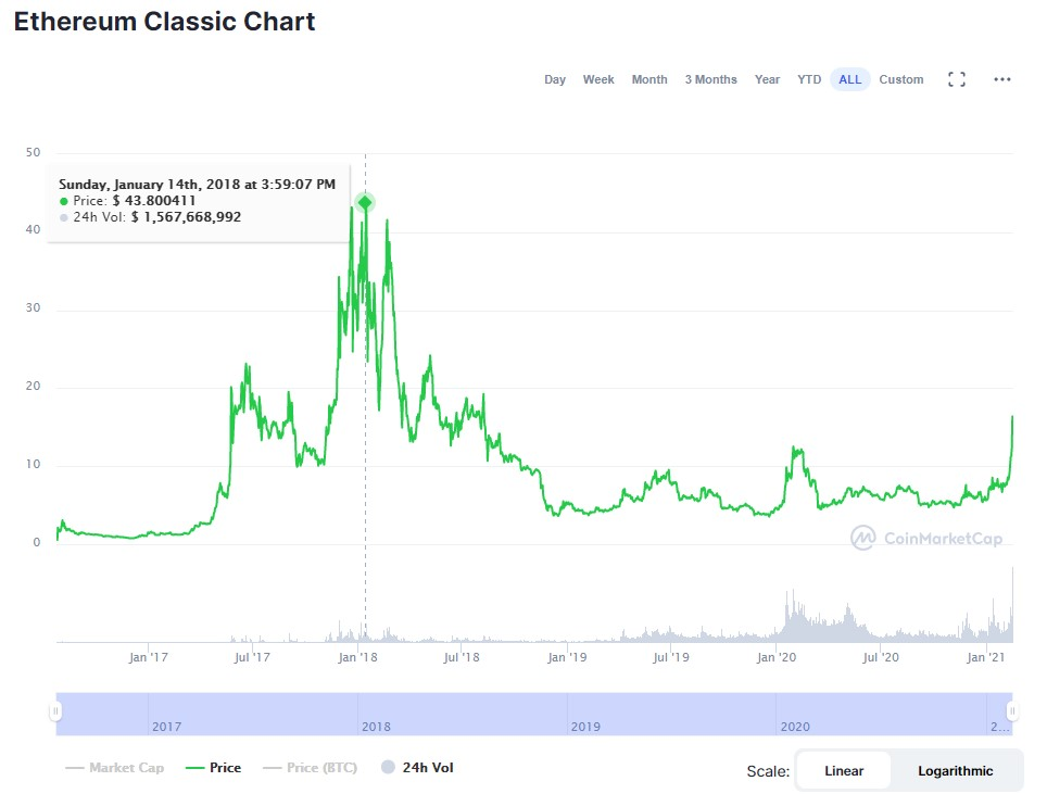 Ethereum Classic Chart ATH