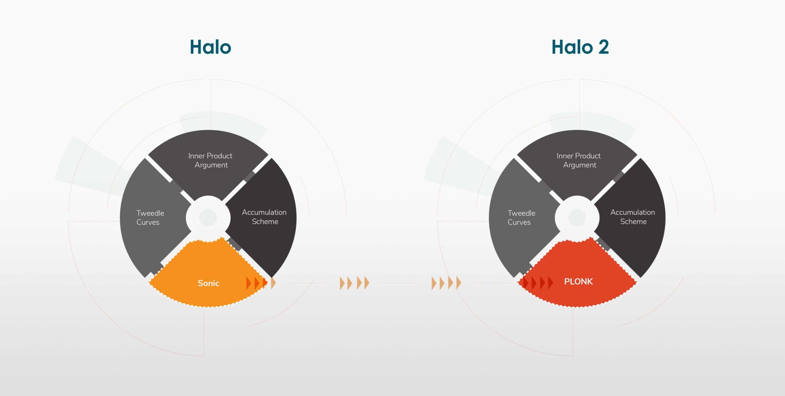 Zcash Halo 2