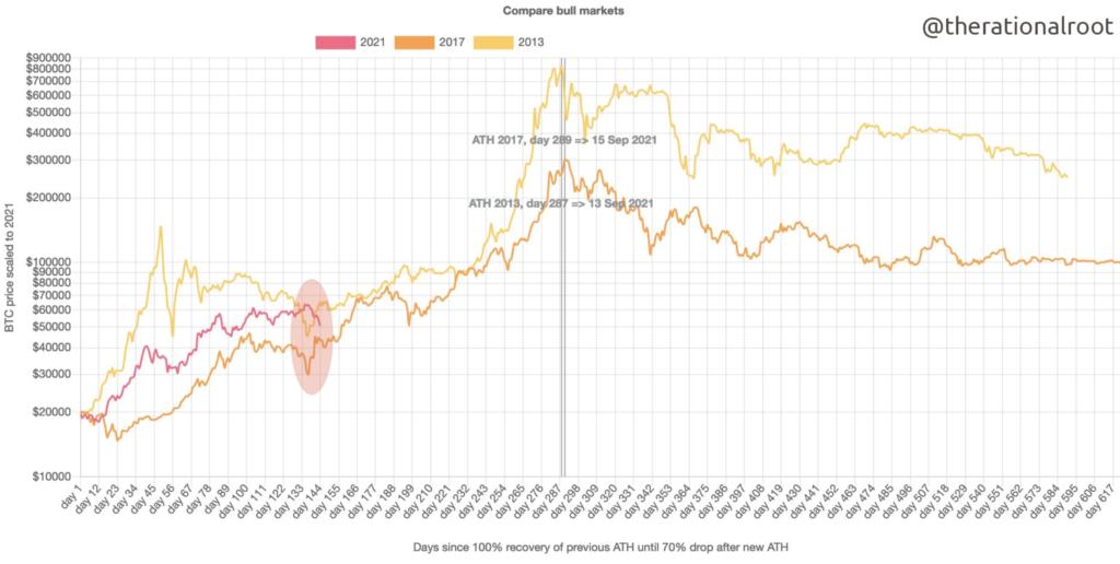Wird Bitcoin wieder 10000 erreichen