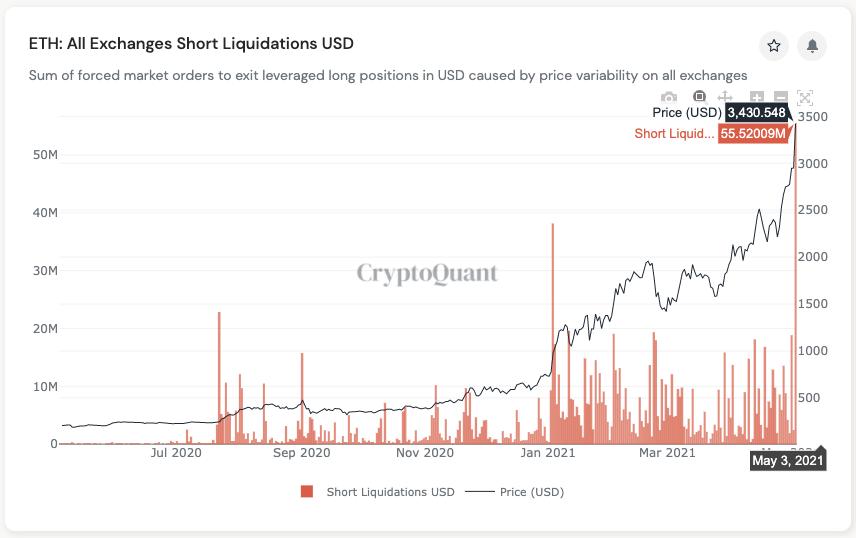 Cryptoquant - ETH Short Positionen